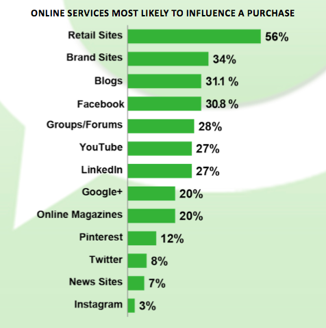 pr-online-services-high-in-influence