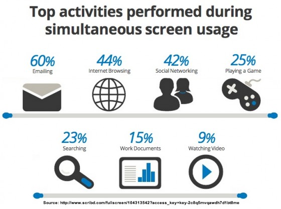 Google-research-simultaneous-screen-use