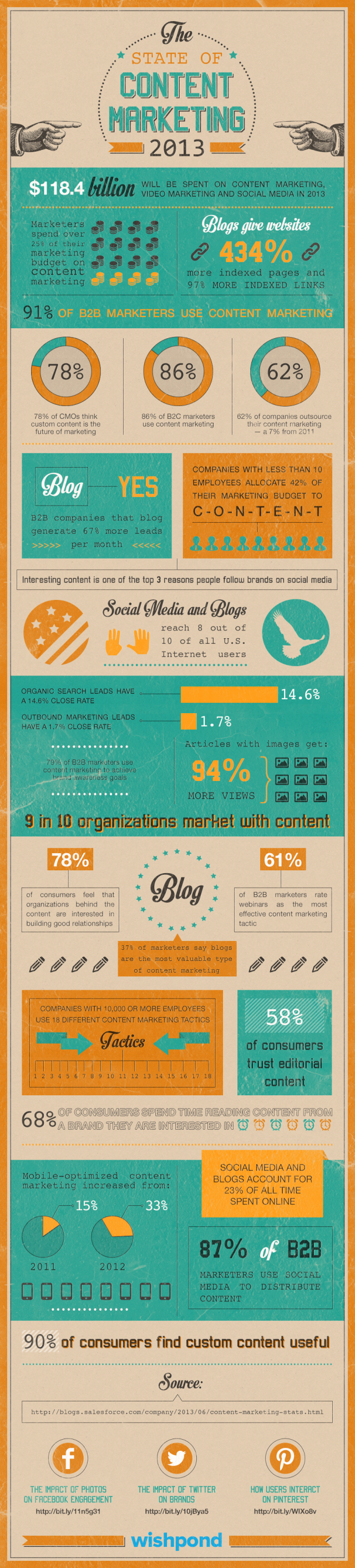 Infographic_content_marketing-640x2823