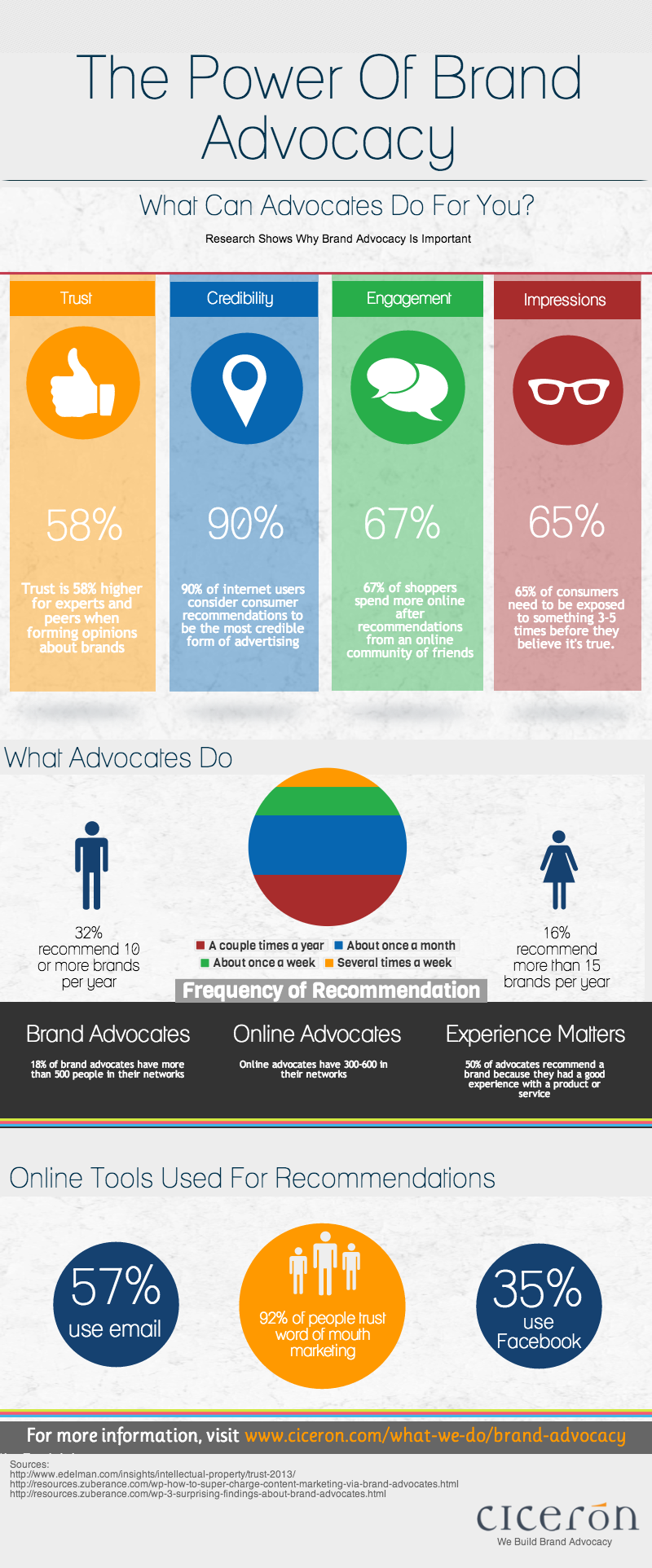 The-Power-Of-Brand-Advocacy-Infographic