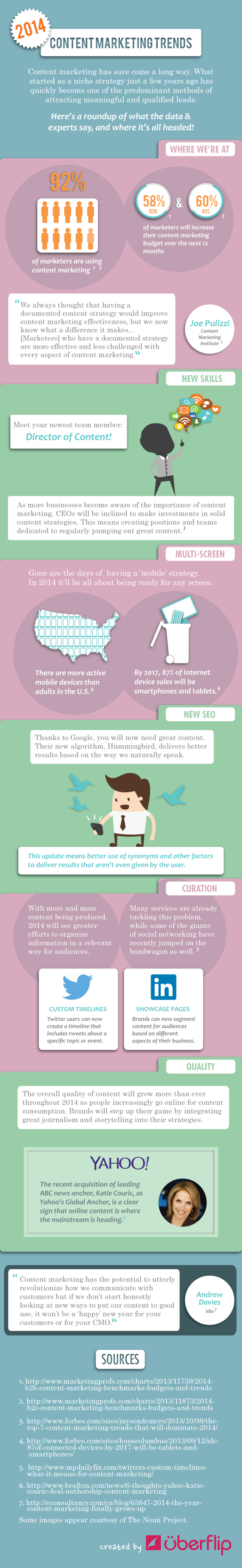 2014-content-marketing-trends-infographic-640x4150