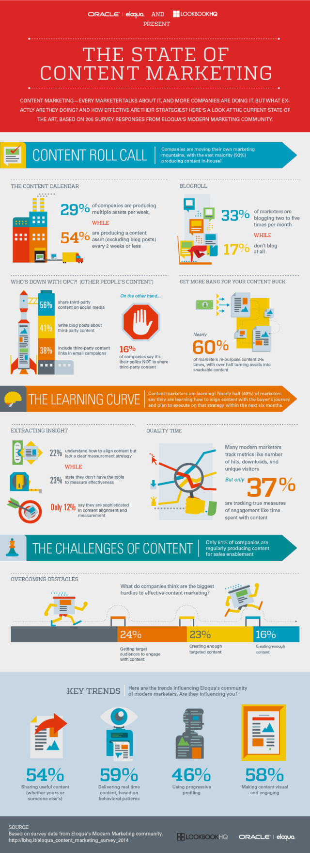 State-of-Content-Marketing-2014_Infographic-FV-640x1757