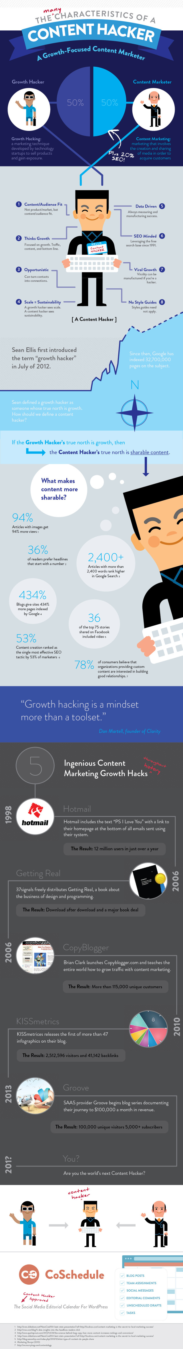 content-growth-hacker-640x4694