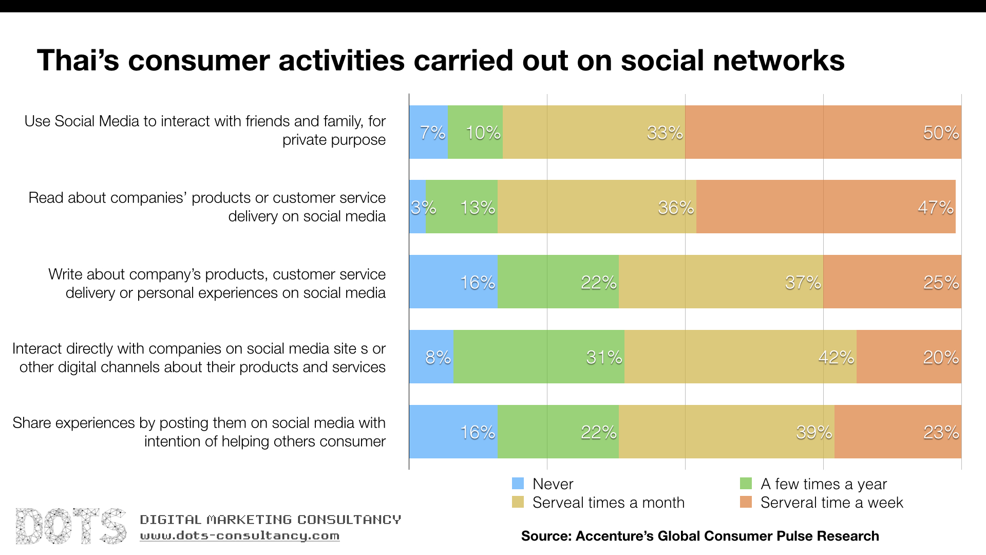 Thai Consumer Activities on Social Network.001