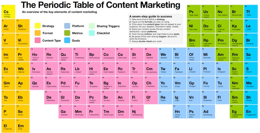 download periodic free video table song marketing