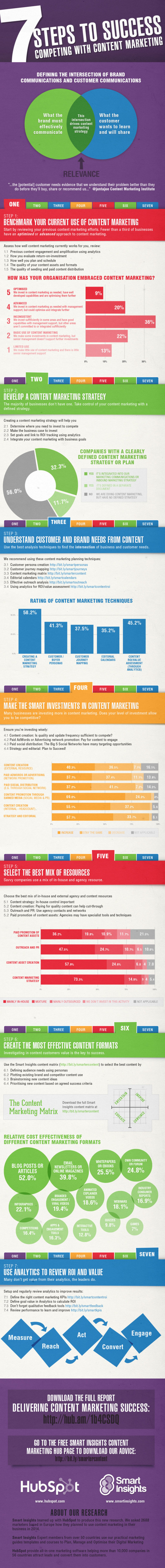 managing-content-marketing-infographic-640x6071