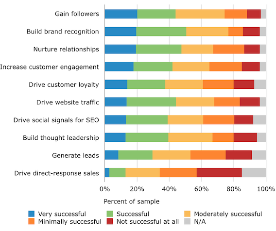 social-content-survey-goals
