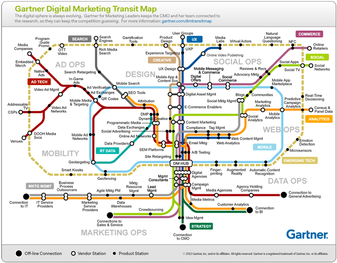 Gartner_DigiMktgMap_680